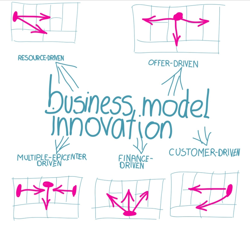 Review of the book: Business Model Generation. A Handbook for Visionaries, Game Changers, and Challengers - Business model innovation by resources