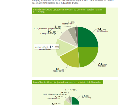 interactive annual report Ljubljanske mlekarne - interactive information graphics pie chart