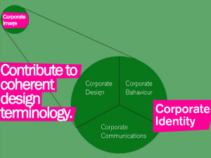 Corporate image and corporate identity