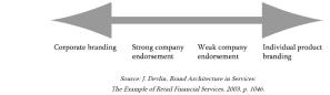 Corporate vs. line branding