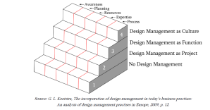 DESIGN MANAGEMENT STAIRCASE MODEL. SOURCE: KOOTSTRA, 2009.