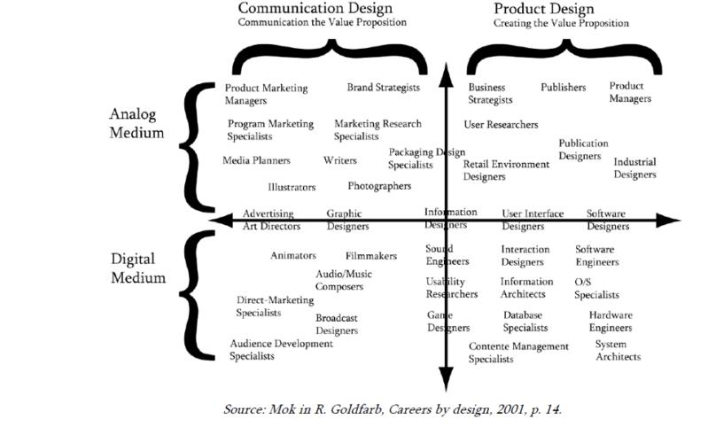Design profiles