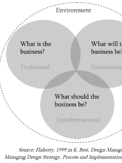 Scheme of Drucker's paradigm of change model