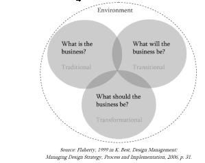 Scheme of Drucker's paradigm of change model