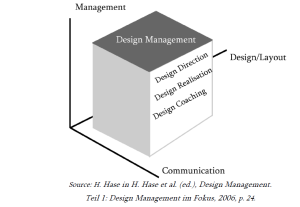 Three vectors of design management