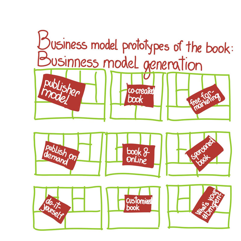 Scheme of eight business models on business model canvas used to generate business models of the book Business Model Generation