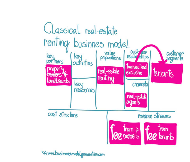 Classical real-estate renting business model