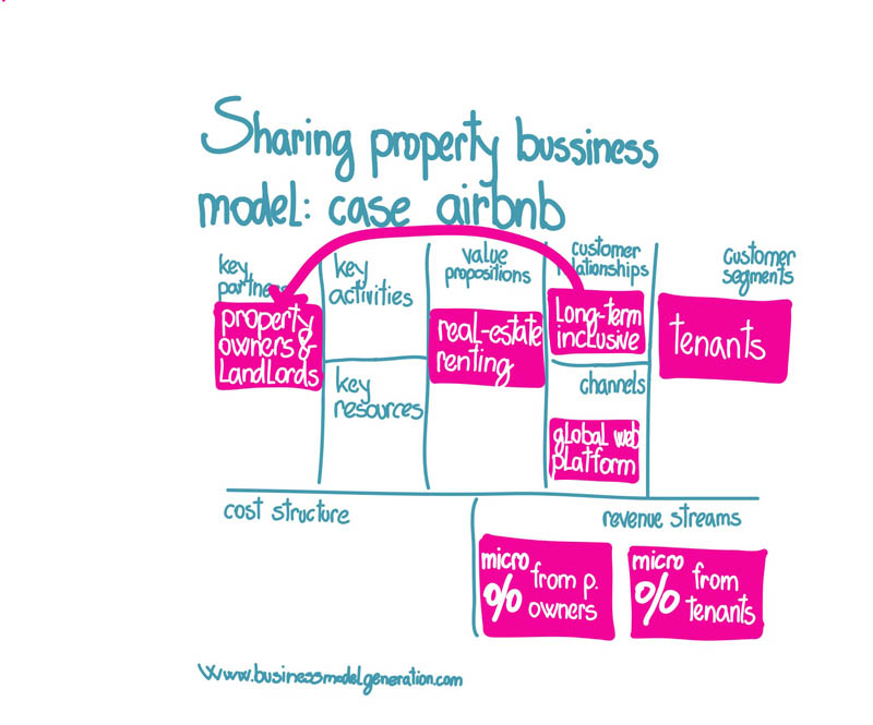 Sharing property business model case airbnb