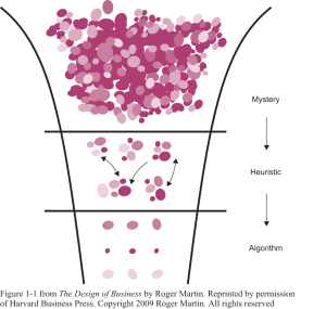Design thinking and the design of business - the knowledge funnel