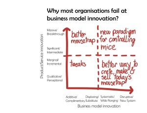 COMPANIES FAIL AT BUSINESS MODEL INNOVATION BECAUSE THEIR INNOVATION LENSES AND PRACTICES NEVER REACH THE UPPER RIGHT QUADRANT OF THE MATRIX. DESIGN—PROTOTYPE—TEST NEW PARADIGM FOR CONTROLLING MICE. MATRIX BY SAUL KAPLAN